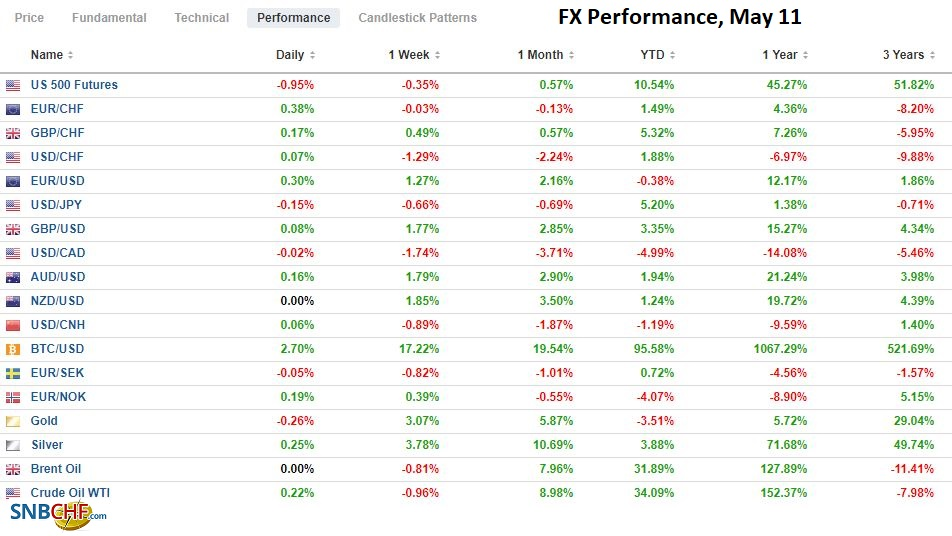 FX Performance, May 11