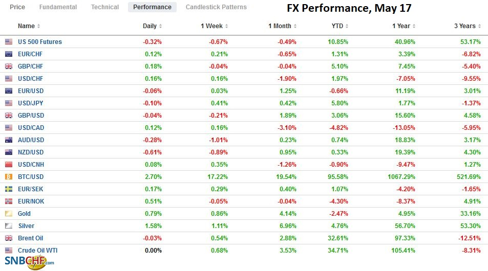 FX Performance, May 17
