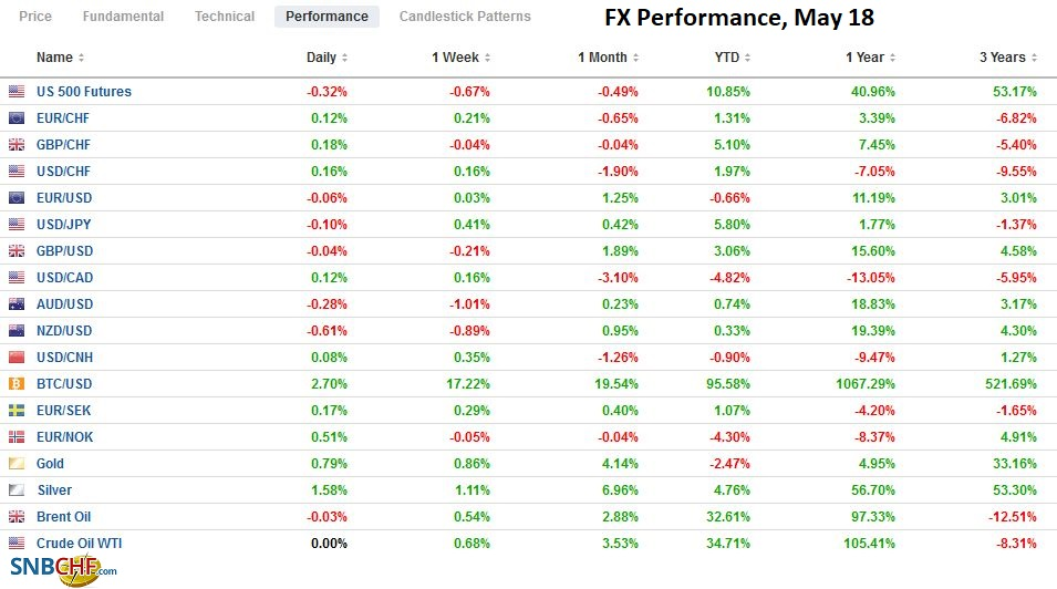 FX Performance, May 18