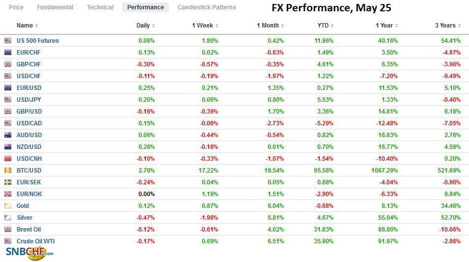 FX Performance, May 25