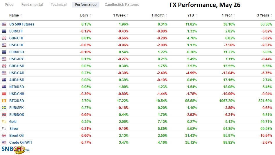 FX Performance, May 26