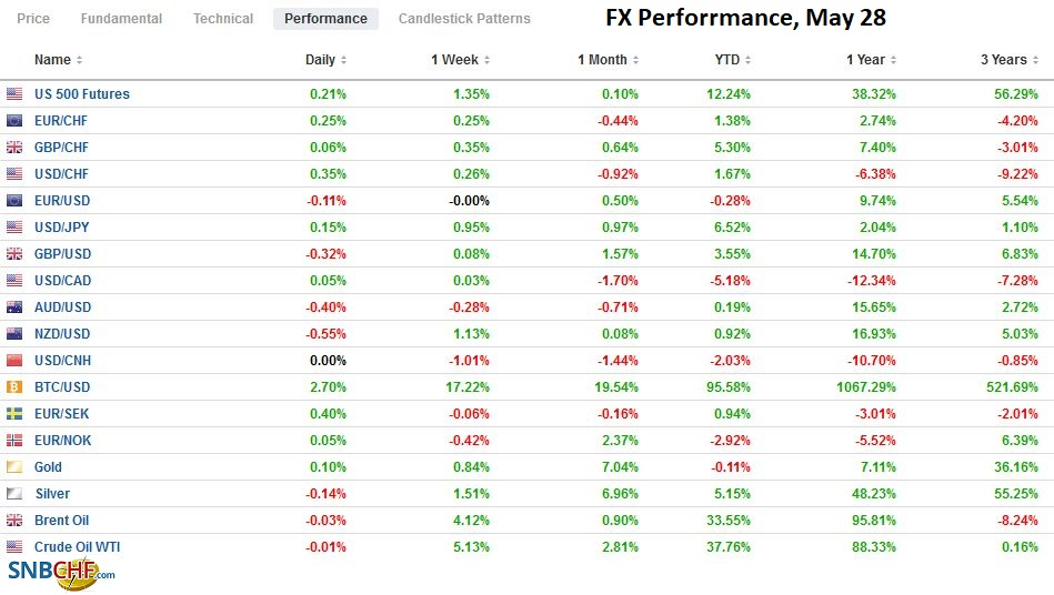 FX Perforrmance, May 28