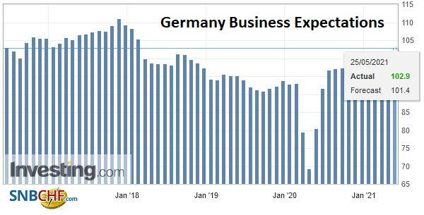Germany Business Expectations, May 2021