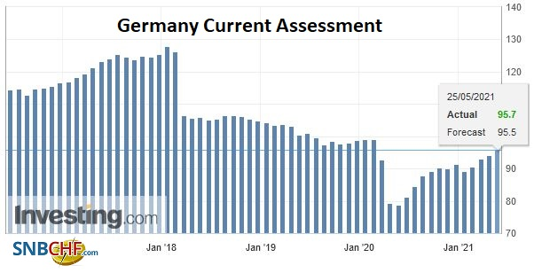 Germany Current Assessment, May 2021