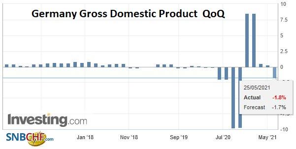 Germany Gross Domestic Product (GDP) QoQ, Q1 2021