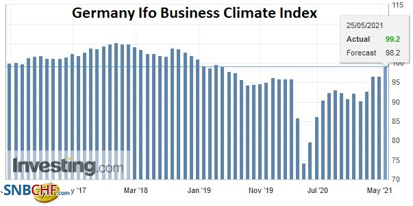 Germany Ifo Business Climate Index, May 2021