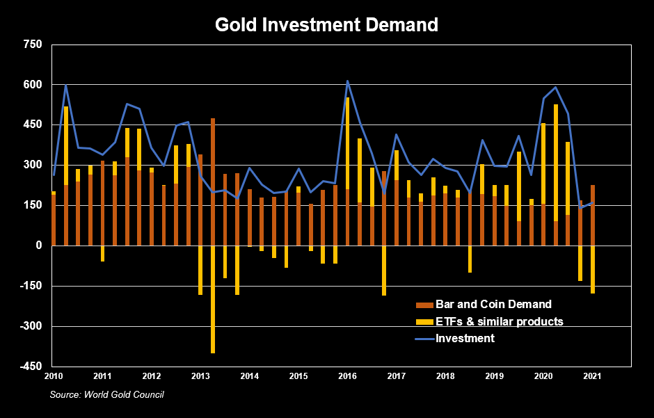 Gold Investment Demand, 2010 - 2021