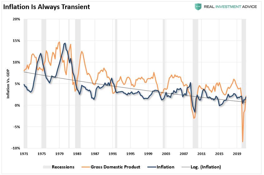 All Inflation Is Transitory. The Fed Will Be Late Again. 04-30-21