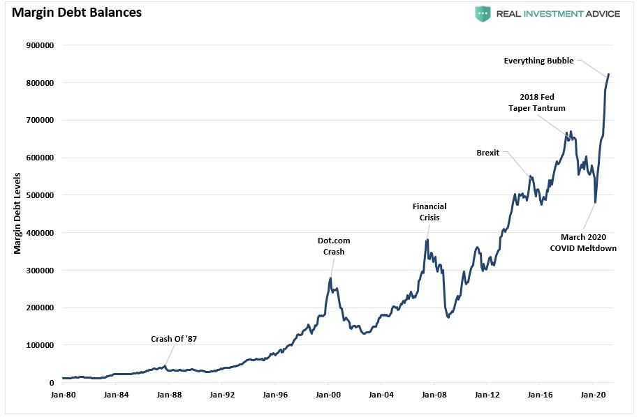 Margin Debt Balances , Jan 1980 - 2020