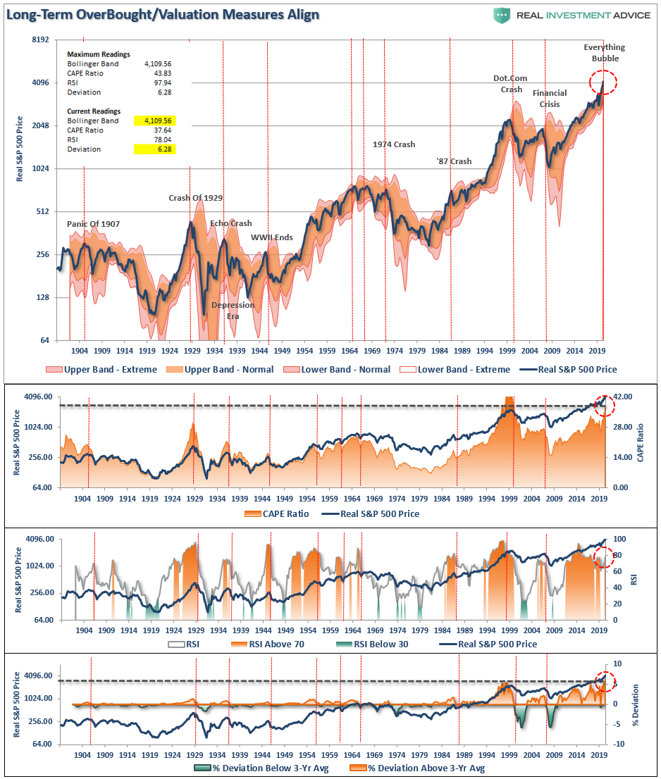 Long-Term OverBought/Valuation Measures Align, 1904 - 2019