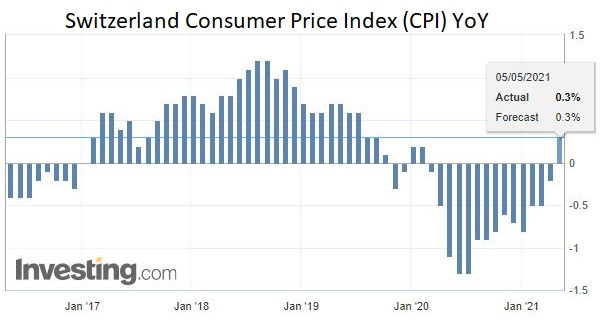 Switzerland Consumer Price Index (CPI) YoY, April 2021
