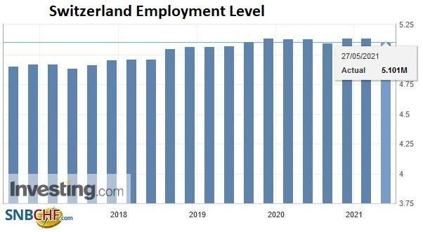 Switzerland Employment Level, Q1 2021