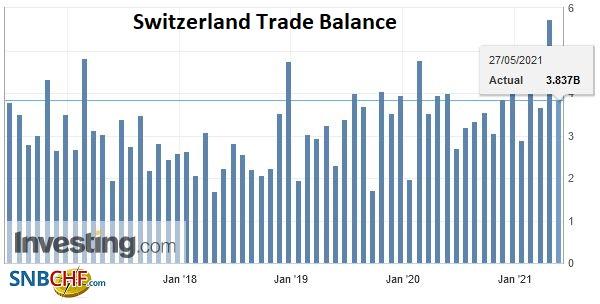 Switzerland Trade Balance, April 2021