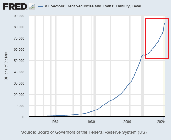 All Sectors; Debt Securitirs and Loans; Liability, Level, 1960-2021