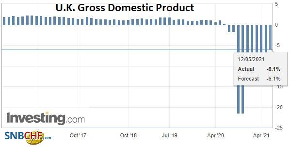 U.K. Gross Domestic Product (GDP) YoY, Q1 2021
