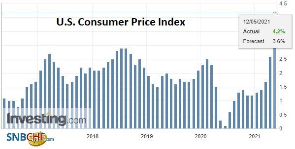 U.S. Consumer Price Index (CPI) YoY, April 2021