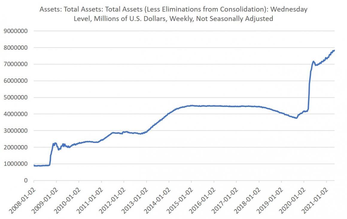 Total Assets, Jan 2008 - 2021
