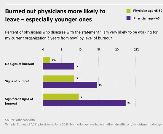 Percent of physicians