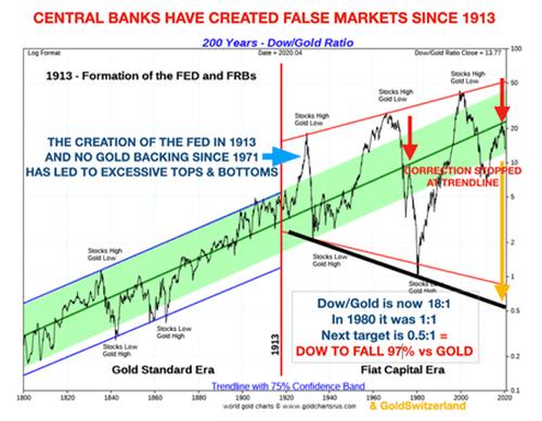 Central Banks False Markets, 1800 - 2000