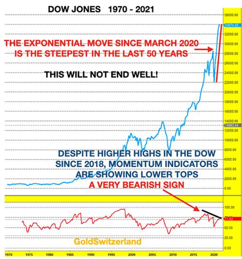 Dow Jones, 1970 - 2021