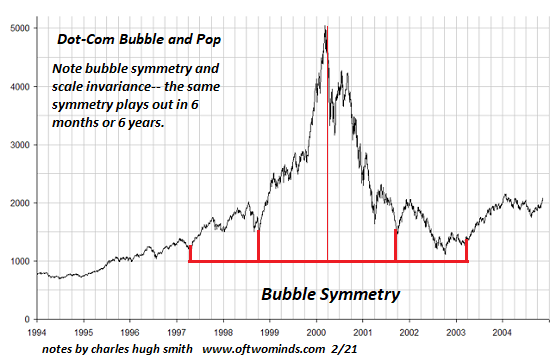 Dot-Com Bubble and Pop, 1994 - 2006