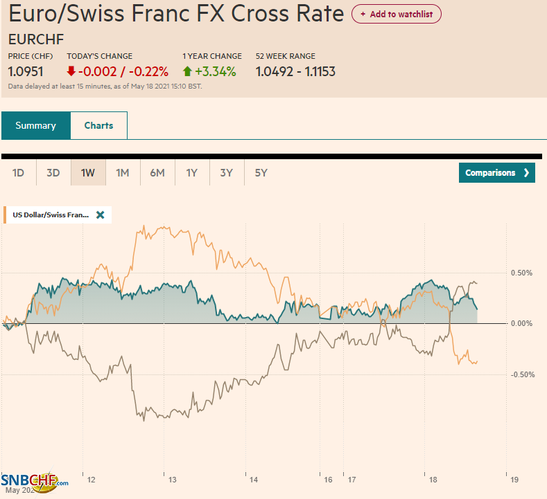 EUR/CHF and USD/CHF, May 18