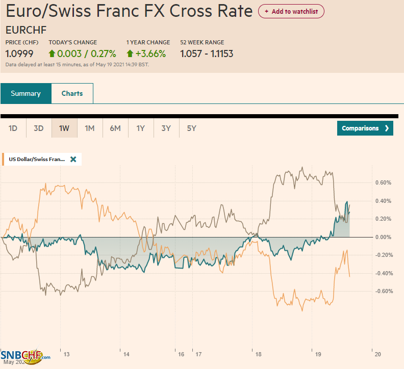 EUR/CHF and USD/CHF, May 19