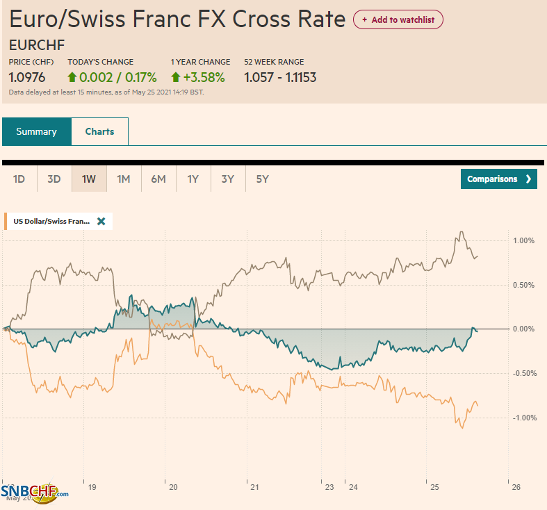 EUR/CHF and USD/CHF, May 25