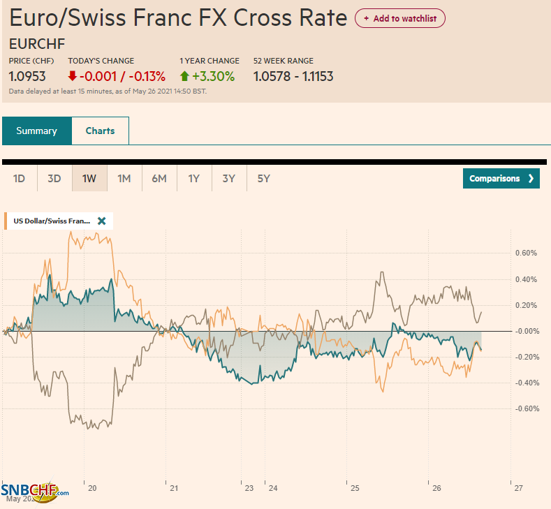 EUR/CHF and USD/CHF, May 26