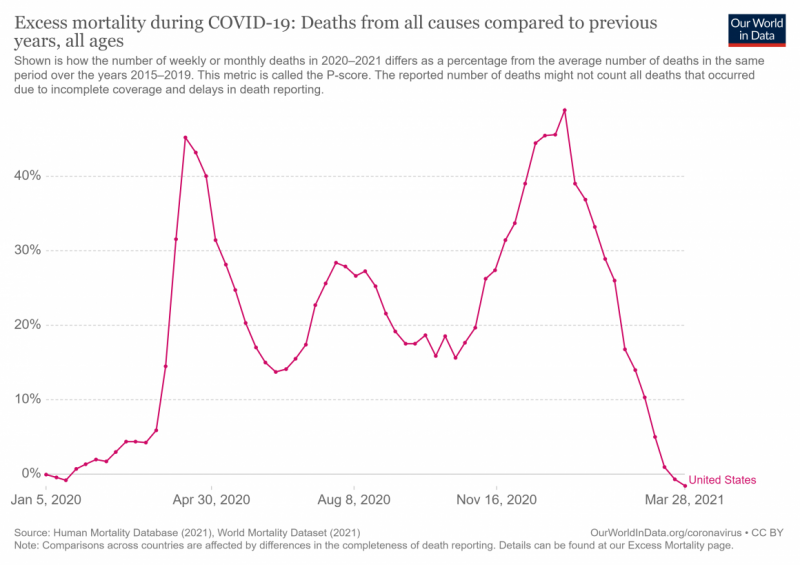 Excess Mortality during Covid-19, Jan 2020 - Mar 2021