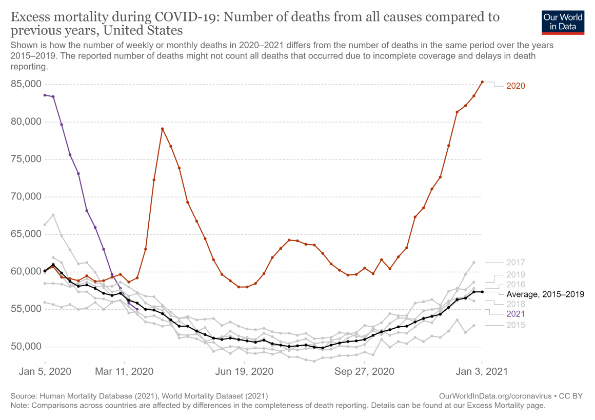 Number of Deaths from all causes, Jan 2020 - Jan 2021