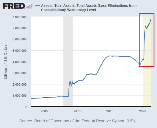 Total Assets: Wednesday Level, 2005-2021