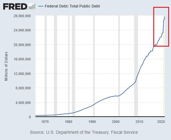 Federal Debt: Total Public Debt, 1970-2021
