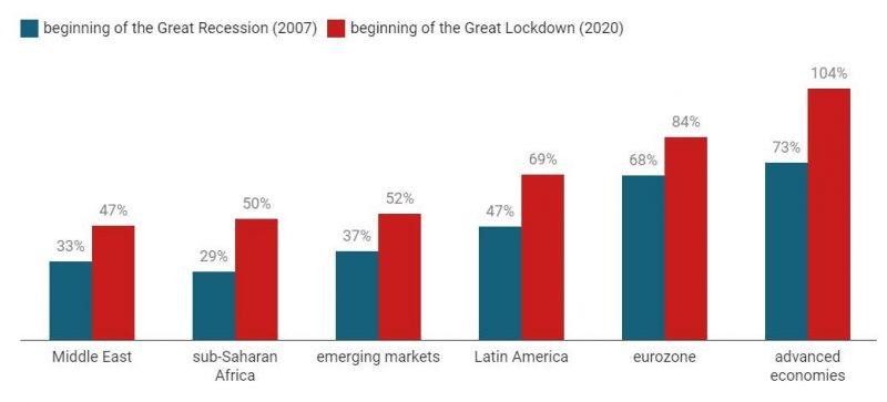 Public Debt by Region