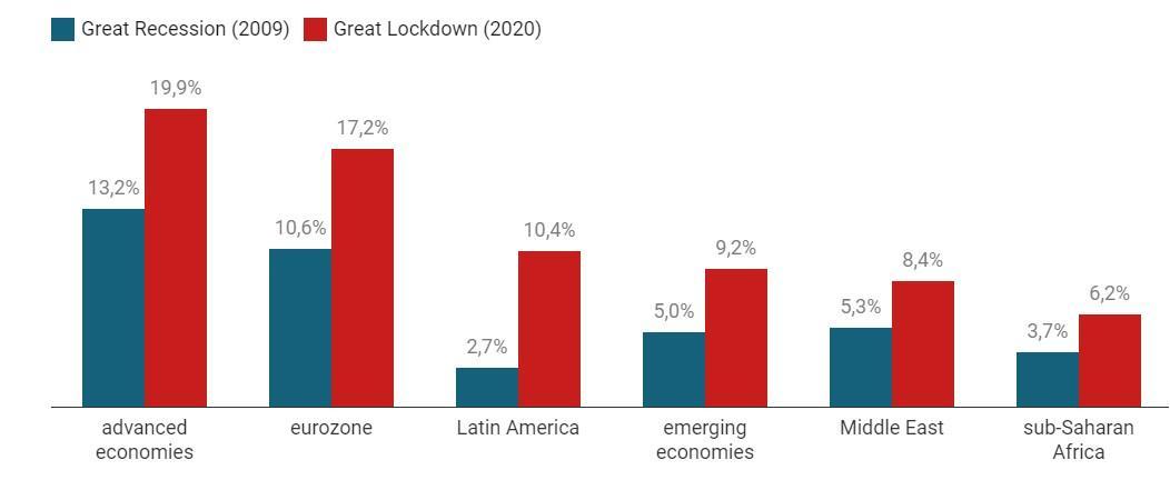 Increase in Public Debt during the Great Recession versus the Great Lockdown (2009 versus 2020)
