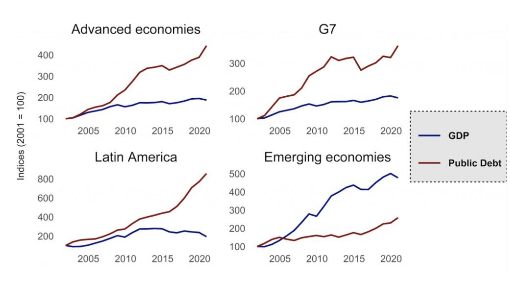 GDP Growth and Increase in Debt, 2001 2021