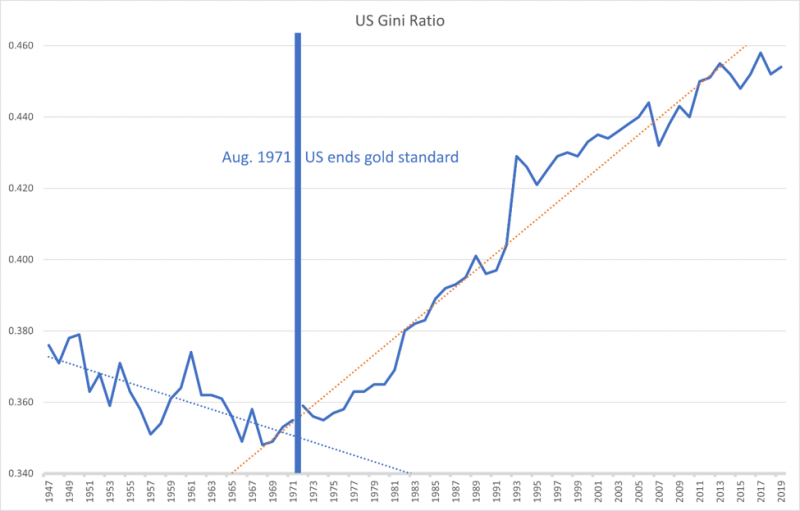 US Gini Ratio, 1947 - 2019