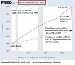 Health Expenditures per Capita, 2005-2021