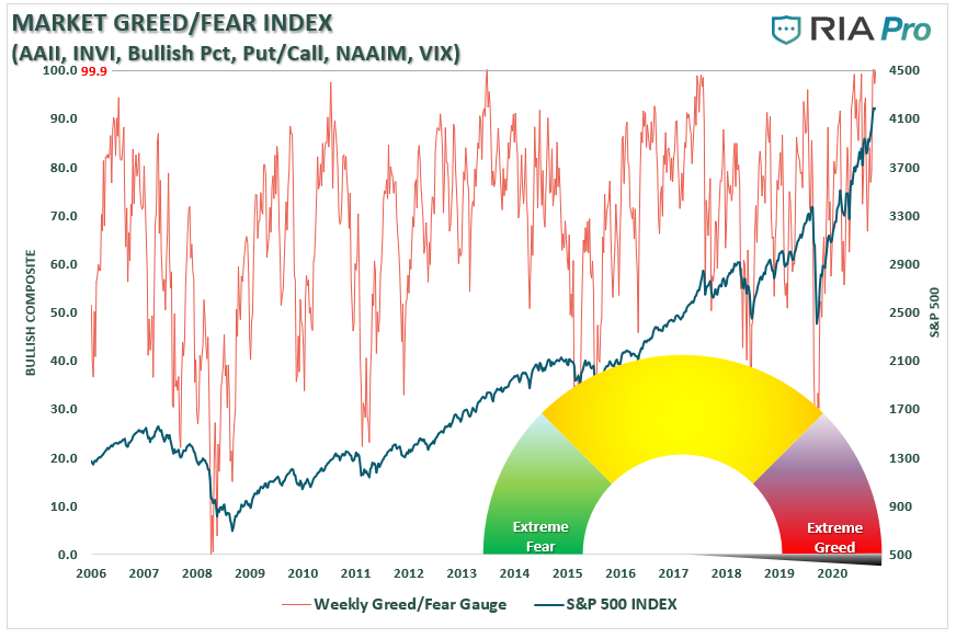 Market Greed/Fear Index, 2006 - 2020