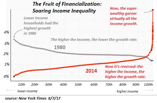 The Fruit of Financialization, 1980 - 2014