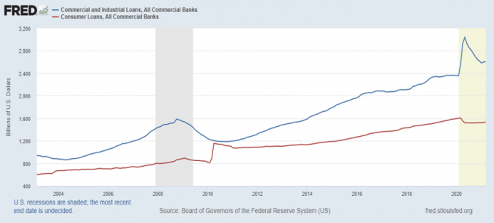Loans and Commercial Banks, 2004 - 2020