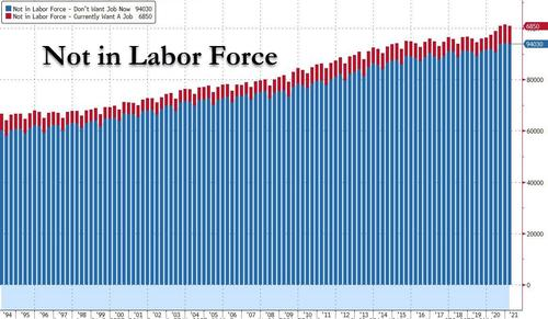 Not in Labor Force, 1994 - 2020