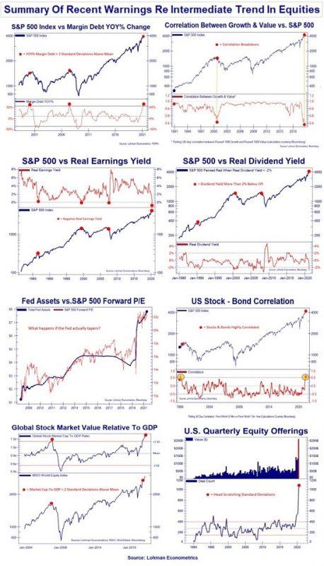 Summary of Recent Warning Re Intermediate Trend In Equities