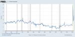 Personal Saving Rate, 1960 - 2020
