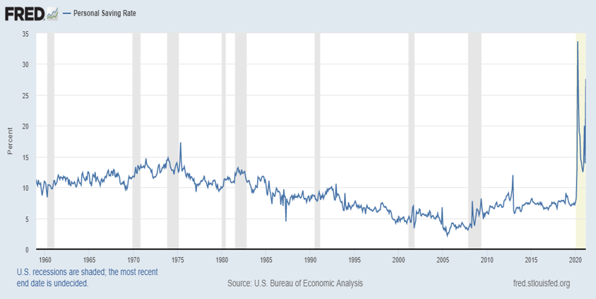 Personal Saving Rate, 1960 - 2020