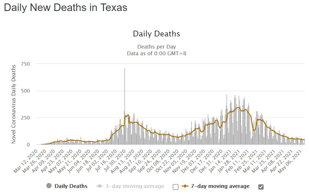 Daily new Deaths in Texas, Mar 2020 - May 2021