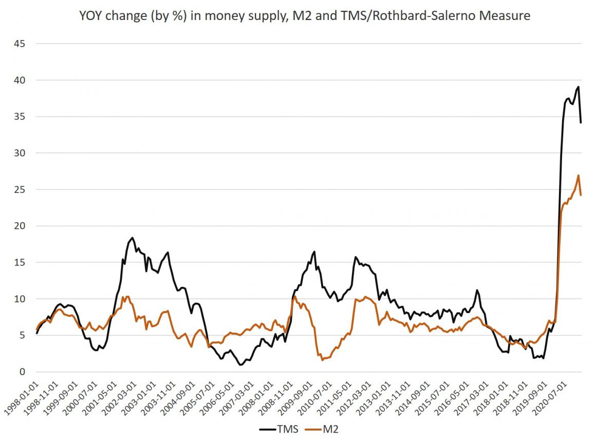 Money Supply, M2 and TMS / Rothbard-Salerno Measure, 1998 - 2020