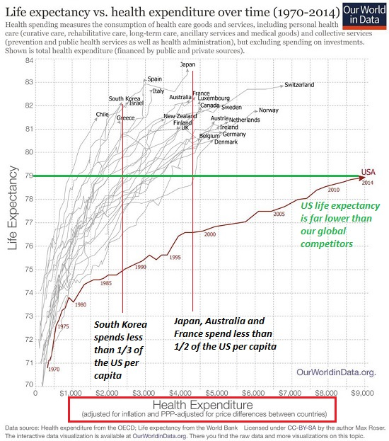 US healthcare system, 1970-2014