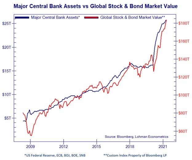 Major Central Bank Assets vs Global Stock and Bond Market Value, 2009 - 2021