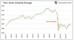 Dow Jones Industrial Average, Dec 1986 - 1987